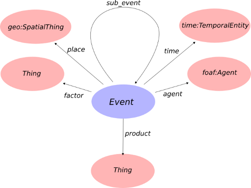 Event Ontology'