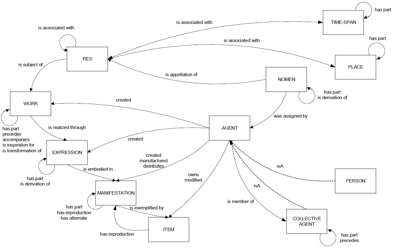 Réflexions et questions autour du Web sémantique