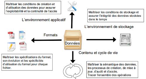 Les différents points à maîtriser pour assurer la gestion de données numériques sur le long terme