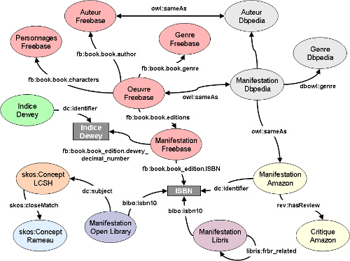 Modèle de données du Linked Book mashup